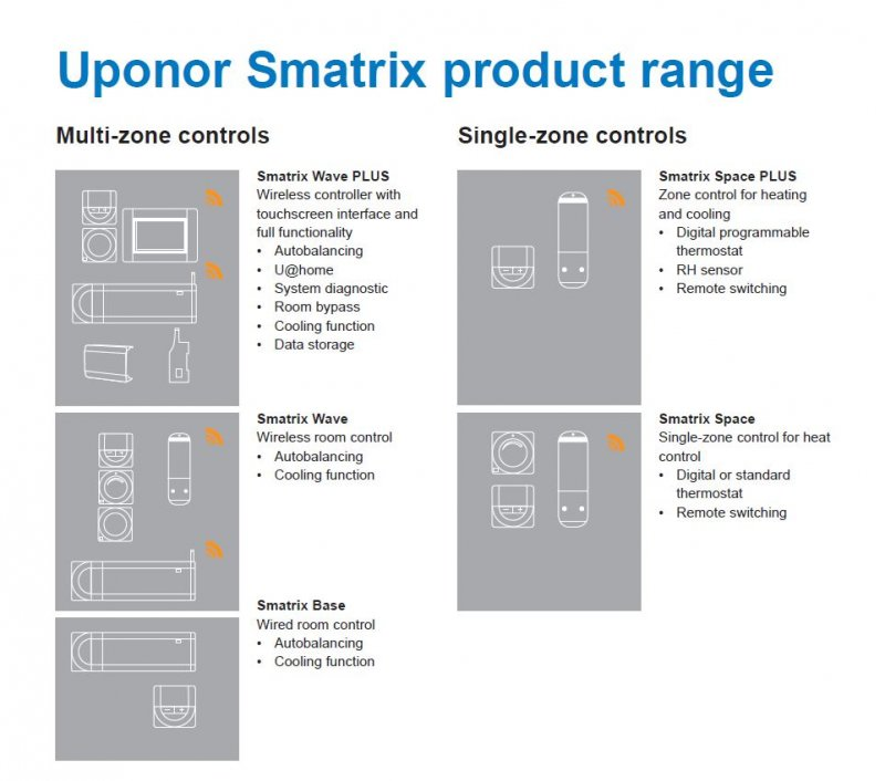 Uponor Thermostats | Underfloor Store