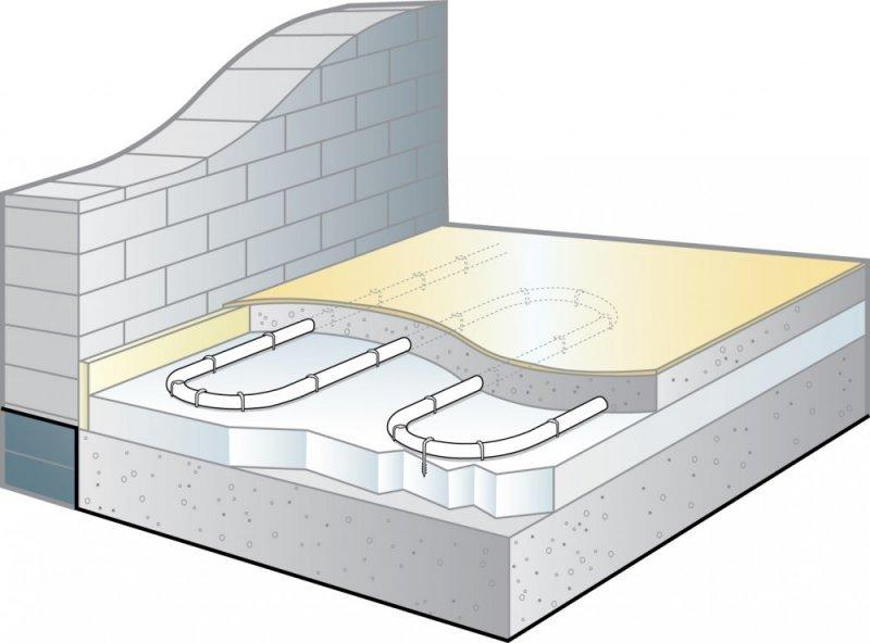 wet underfloor heating underfloor store. Black Bedroom Furniture Sets. Home Design Ideas